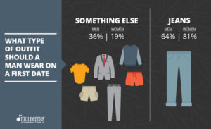 What type of outfit should a man wear on a first date?