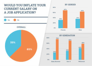 A majority wouldn't inflate their current salary on an application.