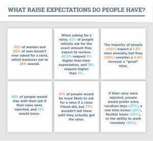 Salary expectations among survey respondents.