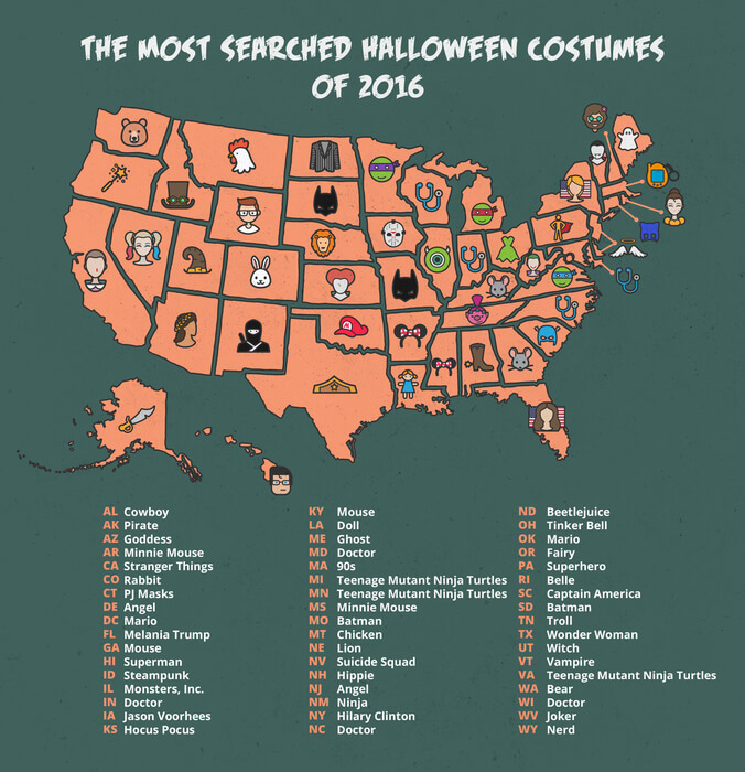 Most popular Halloween costumes by state, 2016.