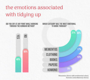 Emotions associated with decluttering.