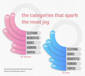 Categories of objects that spark the most joy.